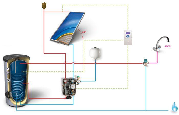 Care sunt avantajele unui sistem complet panou solar apa calda?